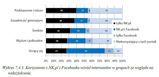 Fot. diagnoza Społeczna 2011