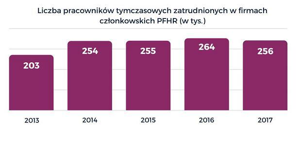 Liczba pracowników tymczasowych w Polsce