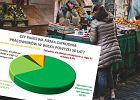 Na polskim rynku pracy duża zmiana. Firmy zmieniły preferencje