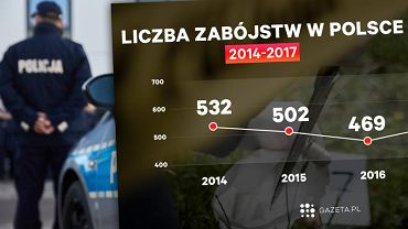 Gdzie było najwięcej zabójstw i włamań? Oto kryminalna mapa Polski. Niepokojące dane ze Śląska