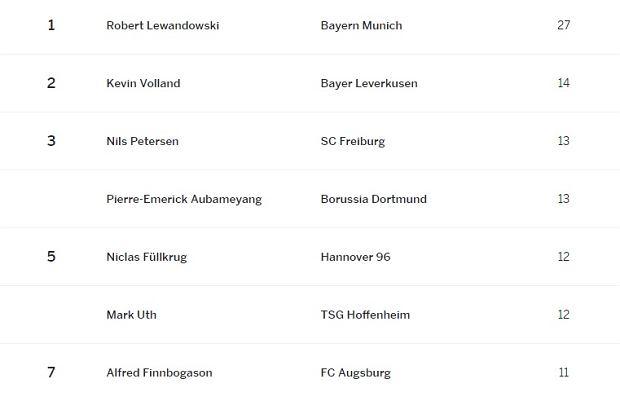 Klasyfikacja najlepszych strzelców Bundesligi