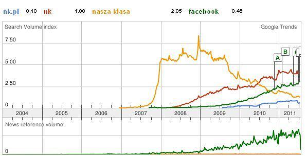 Trendy Google - nk i facebook
