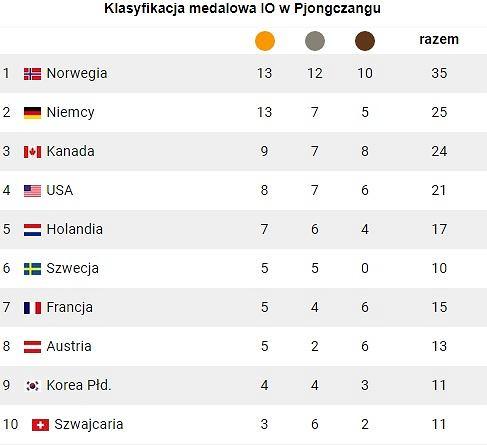 Klasyfikacja medalowa IO w Pjongczangu