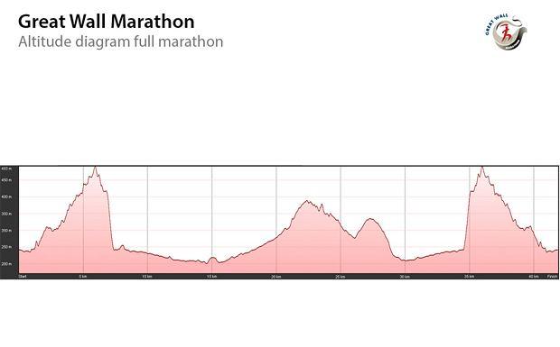 Maraton po Murze Chińskim
