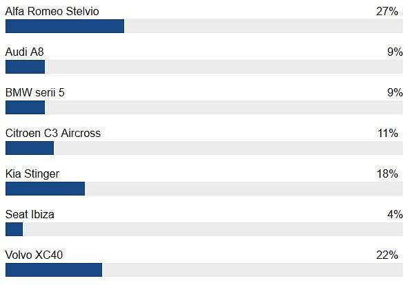 Wyniki Waszego głosowania na Europejski Samochód Roku