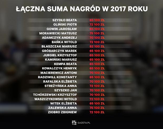 Nagrody dla ministrów Beaty Szydło za 2017 rok