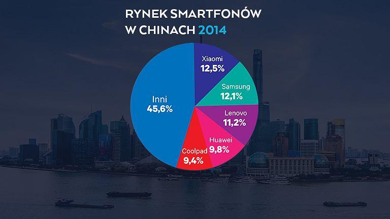 """Xiaomi lepsze? Oto upadek i odrodzenie """"chińskiego Apple"""" Czas rzucić wyzwanie największym"""