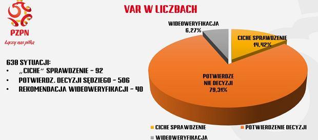 VAR w Lotto Ekstraklasie