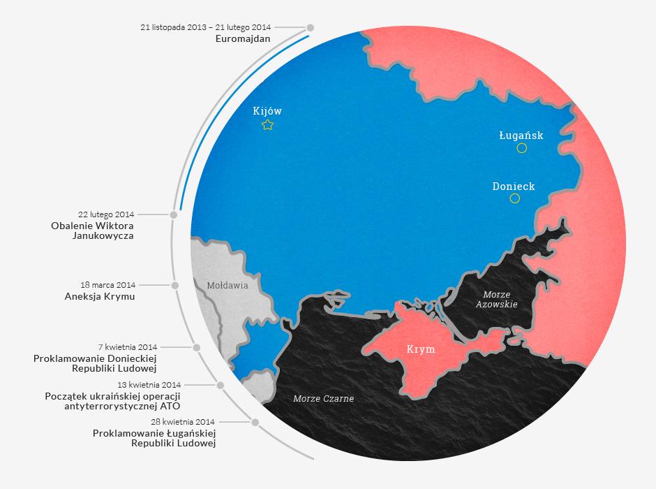 Jak rozpętała się wojna ukraińsko-rosyjska? 6 punktów