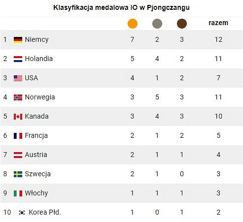 Klasyfikacja medalowa po 6. dniu IO w Pjongczangu